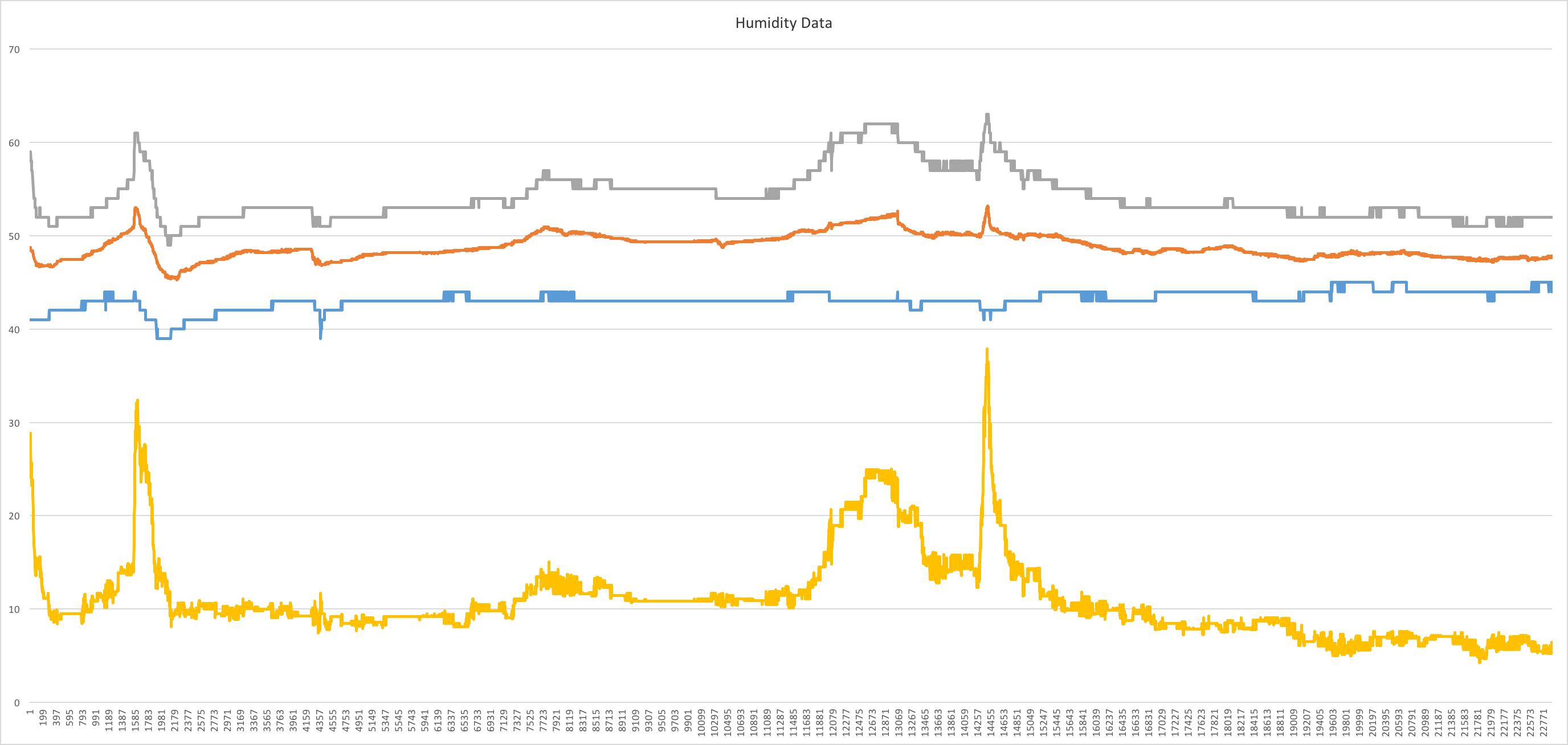 Accurate Humidity Sensor Arduino